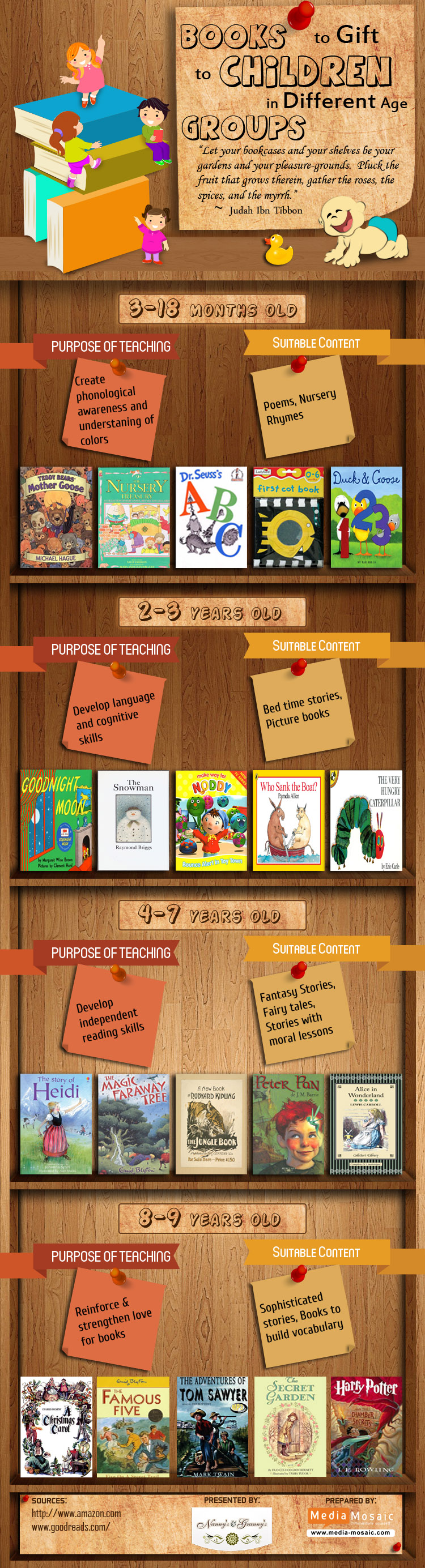 Post image for Books to Gift to Children in Different Age Groups (Infographic)