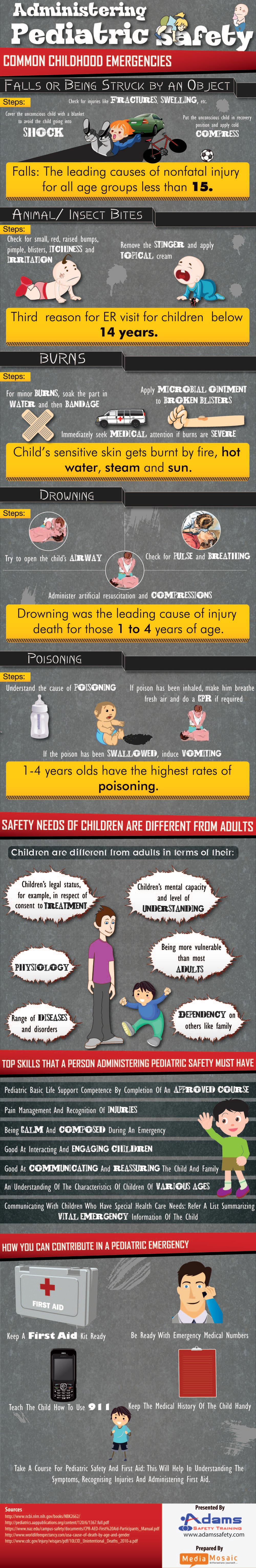 Post image for Administering Pediatric Safety [Infographic]